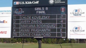 Final Leaderboard from PInehurst #2 at World Headquarters
